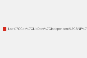 2010 General Election result in Makerfield